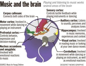 music and the brain, Good Music Brighter Children, Good Parenting Brighter Children, music builds the brain, music, music and the brain, learning-disabled child, benefits of learning music